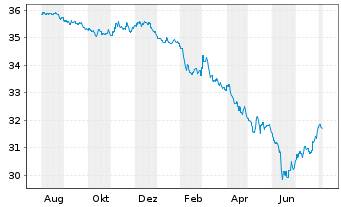 Chart AXA World Fds - Euro Bonds - 1 Jahr