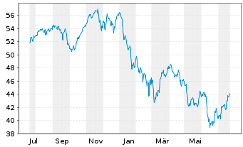 Chart AXA World Fds-Fram.EO Rel.Val. NamA A (auss.) o.N. - 1 Jahr