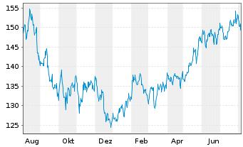 Chart ACMBernstein-Amer.Growth Ptf. - 1 Jahr