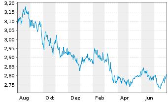Chart ACMBernstein-Glob.Hgh Yld Ptf - 1 Jahr
