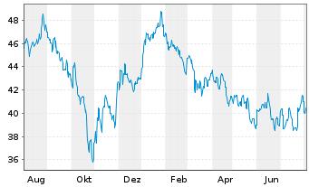 Chart ACMBernstein-Greater China Ptf - 1 Jahr