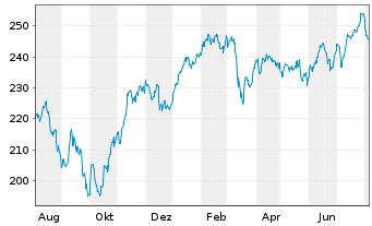 Chart AXA Wld Fds-Framlington Italy NamAn A (thes.) o.N. - 1 Jahr