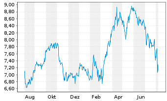 Chart SES S.A. - 1 Year