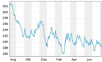Chart BL SICAV - Bond EURO Inhaber-Anteile A o.N. - 1 Jahr