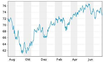 Chart Aberdeen Global SIC.-Europ.Eq. - 1 Jahr