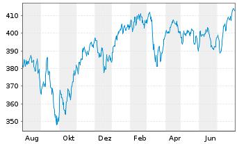 Chart Vitruvius-European Equity - 1 Jahr