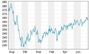 Chart Adviser I-Albrech&Cie Optisel. Inh.-An. A(CAP)o.N. - 1 Jahr