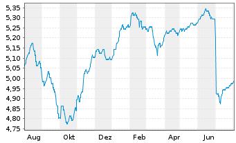 Chart Fr.Temp.Inv.Fds-F.Hig.Yiel.EO Nam.-Ant. A Ydis. - 1 Jahr