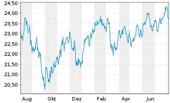Chart F.Tem.Inv.Fds-Templ.Global Fd. Nam-Ant. N (acc.)oN - 1 Jahr