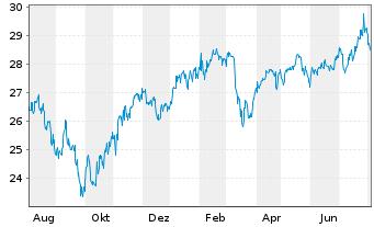 Chart Fr.Temp.Inv.Fds-Fr.Mut.Europ. Namens-Ant. A acc. - 1 Jahr
