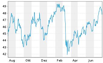 Chart Fidelity Fds-Gl Financ.Servic. R.Sh. A (Gl.C.)o.N. - 1 Jahr
