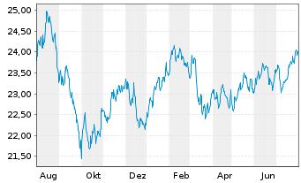 Chart FondsSel.SMR-Sauren Gl.Gr.PlusInhaber-AnteileAo.N. - 1 Jahr