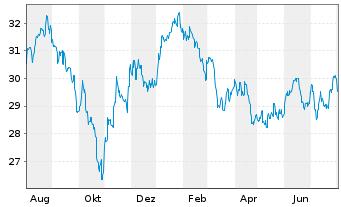 Chart Amundi Funds-Eq.Asia ex Japan Nam.-Ant.AU (C) o.N. - 1 Jahr