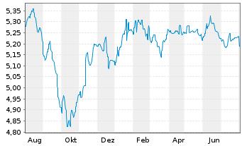 Chart Aberdeen Glob.S.-EO Hgh Yld Bd - 1 Jahr