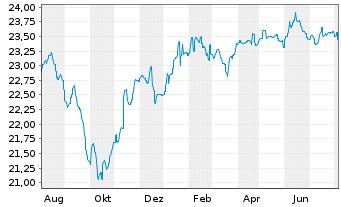 Chart Aberdeen Gl.-Sel.EO Hgh Yld Bd Act NC A 2 EUR o.N. - 1 Jahr