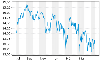 Chart Fr.Temp.Inv.Fds-F.Europ.Grwth - 1 Jahr