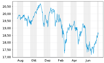 Chart AB SICAV I Europ.Equity Ptf Actions Nom. A o.N. - 1 Jahr