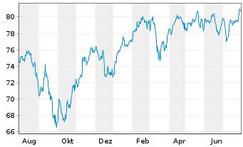 Chart AXA Wld Fds-Framl.Euro.Opport. - 1 Jahr