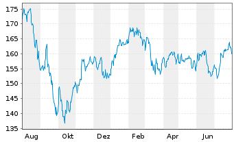 Chart AXA Wld Fds-Fram.Eur.Small Cap Namens-Ant. A - 1 Jahr