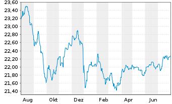 Chart AXA World Fds-Glob.Hi.Yiel.Bds - 1 Jahr