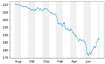 Chart Pictet Funds(LUX)-EUR Corp.Bds Nam.-Ant P Cap - 1 Year