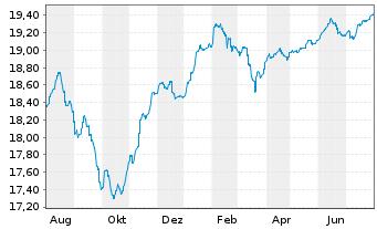 Chart Fr.Temp.Inv.Fds-F.Hig.Yiel.EO Nam.-Ant. A acc. - 1 Jahr