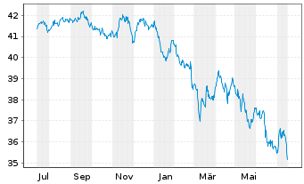 Chart Aberdeen Gl.-Emerg.Mkts Bd Fd Act.Nom.C. A-2 o.N. - 1 Jahr