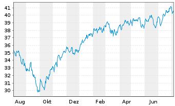 Chart Fr.Temp.Inv.Fds-F.Eu.S.-M.C.G. - 1 Jahr