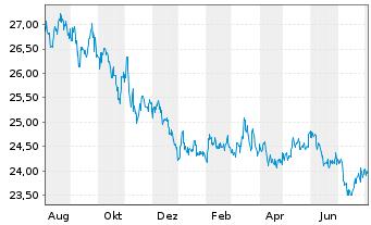 Chart AXA World Fds-Gl.Aggregate Bds Nam A(auss.)USD o.N - 1 Jahr