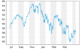 Chart AGIF-Allianz RCM Glob.Sustain. - 1 Jahr