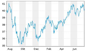 Chart AGIF-Allianz RCM Glob.Sustain. Bearer Shares A  - 1 Jahr