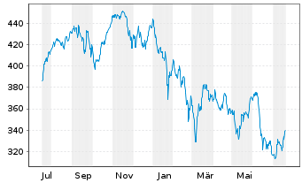 Chart Acatis Ch.Sel.-Acatis Akt.Dtsc Inh.-Anteile o.N. - 1 Jahr