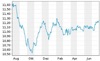 Chart AXA Wld Fds-Euro Credit Plus NamAnt A (auss.) o.N. - 1 Jahr