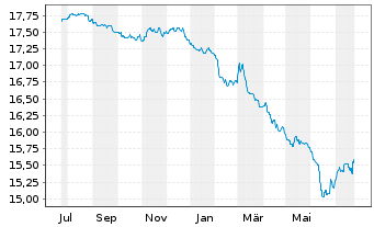 Chart AGIF-Allianz PIMCO EURO Bond - 1 Jahr