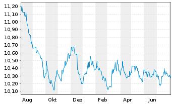 Chart AGIF-Allianz Euro Bond Inh.-Anteile A (EUR) o.N. - 1 Jahr