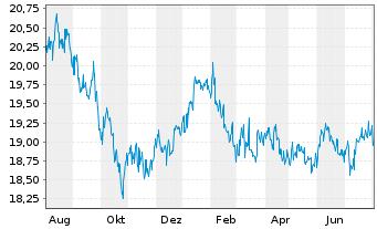 Chart Fr.Temp.Inv.Fds-T.Gl.Tot.Ret.Nam.-Ant.N(acc.)o.N. - 1 Jahr