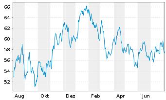 Chart BGF - World Mining Fund Act. Nom. Cl. A 2 EUR o.N. - 1 Jahr