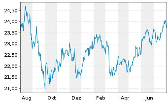 Chart ACMBernstein-Glob.Eq.Blend Ptf - 1 Jahr
