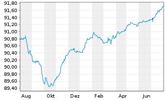Chart AGIF-All.PIMCO Tr.Sh.Te.Pl.EO - 1 Jahr