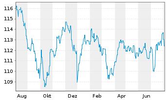 Chart AXA World Fds-Optimal Inc. Nam-Ant A (auss.) o.N. - 1 Jahr