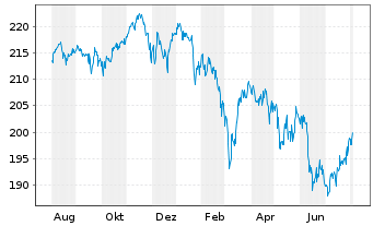 Chart AXA World Funds-Optimal Inc. NamAnt A (thes.) o.N. - 1 Jahr