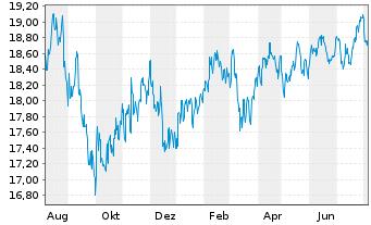 Chart Fr.Temp.Inv.Fds-T.Gl.Equ.Inc. N. A (acc.) EUR o.N. - 1 Jahr