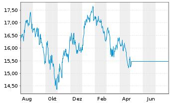 Chart Fr.Temp.Inv.Fds-BRIC Fd Nam.-Ant. A (acc.) o.N. - 1 Jahr