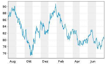 Chart Aberdeen Gl.-Asia Pac.Equ.Act.Nom.Cl.D-1 GBPo.N. - 1 Jahr