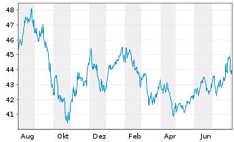 Chart Aberdeen Global-As.Sm.CosAct.Nom.Class A-2o.N. - 1 Jahr