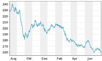 Chart FPM FDS-Stockp.Ger.Large Cap Inhaber-Anteile - 1 Jahr