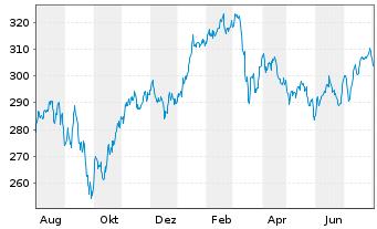 Chart Alken Fund-European Opportuni. Inh.-Anteile R o.N. - 1 Jahr
