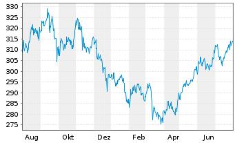 Chart Amundi-SBI FM Equity India Namens-Ant.AU (C) o.N. - 1 Jahr