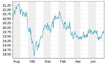 Chart Fidelity Fds-Em. Market Debt - 1 Jahr