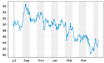 Chart ACMBernstein-Jap.Strat.Val.Ptf Act N. A (JPY) o.N. - 1 Jahr